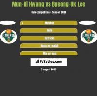 Mun-Ki Hwang vs Byeong-Uk Lee h2h player stats
