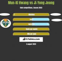 Mun-Ki Hwang vs Ji-Yong Jeong h2h player stats