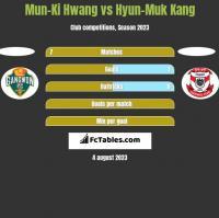 Mun-Ki Hwang vs Hyun-Muk Kang h2h player stats
