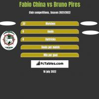 Fabio China vs Bruno Pires h2h player stats