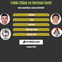 Fabio China vs German Conti h2h player stats