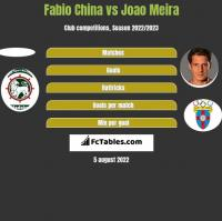 Fabio China vs Joao Meira h2h player stats