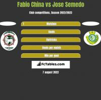 Fabio China vs Jose Semedo h2h player stats