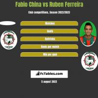 Fabio China vs Ruben Ferreira h2h player stats
