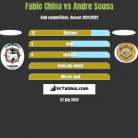 Fabio China vs Andre Sousa h2h player stats