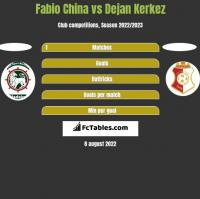 Fabio China vs Dejan Kerkez h2h player stats