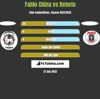 Fabio China vs Bebeto h2h player stats
