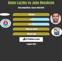 Adam Laczko vs John Neeskens h2h player stats