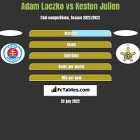 Adam Laczko vs Keston Julien h2h player stats