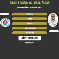 Adam Laczko vs Lukas Tesak h2h player stats