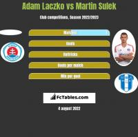 Adam Laczko vs Martin Sulek h2h player stats