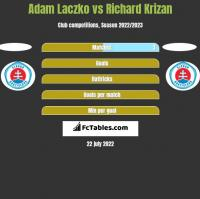 Adam Laczko vs Richard Krizan h2h player stats