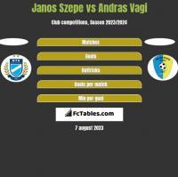Janos Szepe vs Andras Vagi h2h player stats