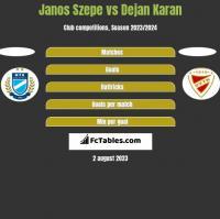 Janos Szepe vs Dejan Karan h2h player stats