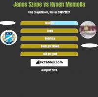 Janos Szepe vs Hysen Memolla h2h player stats