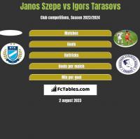 Janos Szepe vs Igors Tarasovs h2h player stats