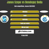 Janos Szepe vs Bendeguz Bolla h2h player stats