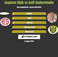 Dogukan Sinik vs Aatif Chahechouhe h2h player stats
