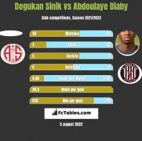 Dogukan Sinik vs Abdoulaye Diaby h2h player stats