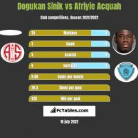 Dogukan Sinik vs Afriyie Acquah h2h player stats