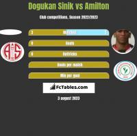 Dogukan Sinik vs Amilton h2h player stats