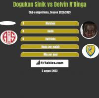 Dogukan Sinik vs Delvin N'Dinga h2h player stats