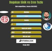 Dogukan Sinik vs Eren Tozlu h2h player stats