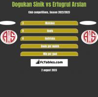 Dogukan Sinik vs Ertugrul Arslan h2h player stats