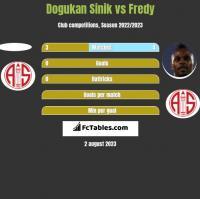 Dogukan Sinik vs Fredy h2h player stats