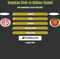 Dogukan Sinik vs Ghilane Chalali h2h player stats
