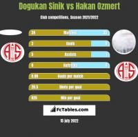 Dogukan Sinik vs Hakan Ozmert h2h player stats