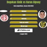 Dogukan Sinik vs Harun Alpsoy h2h player stats