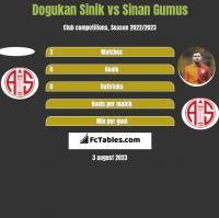 Dogukan Sinik vs Sinan Gumus h2h player stats