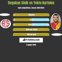 Dogukan Sinik vs Yekta Kurtulus h2h player stats