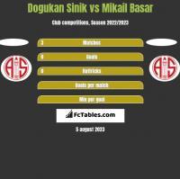 Dogukan Sinik vs Mikail Basar h2h player stats