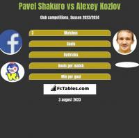 Pavel Shakuro vs Alexey Kozlov h2h player stats