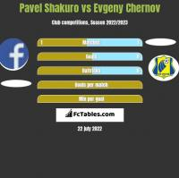 Pavel Shakuro vs Evgeny Chernov h2h player stats