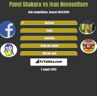 Pavel Shakuro vs Ivan Novoseltsev h2h player stats