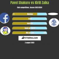 Pavel Shakuro vs Kirill Zaika h2h player stats