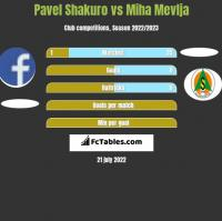 Pavel Shakuro vs Miha Mevlja h2h player stats