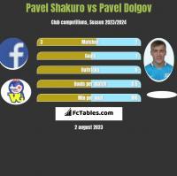 Pavel Shakuro vs Paweł Dołgow h2h player stats