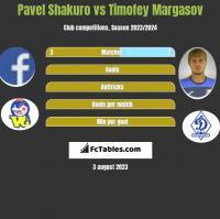 Pavel Shakuro vs Timofey Margasov h2h player stats