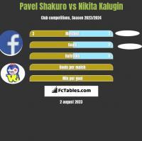 Pavel Shakuro vs Nikita Kalugin h2h player stats