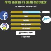 Pavel Shakuro vs Dmitri Chistyakov h2h player stats
