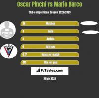 Oscar Pinchi vs Mario Barco h2h player stats