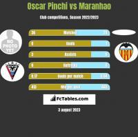 Oscar Pinchi vs Maranhao h2h player stats