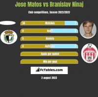 Jose Matos vs Branislav Ninaj h2h player stats