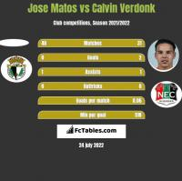 Jose Matos vs Calvin Verdonk h2h player stats