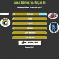 Jose Matos vs Edgar Ie h2h player stats