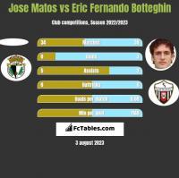 Jose Matos vs Eric Fernando Botteghin h2h player stats